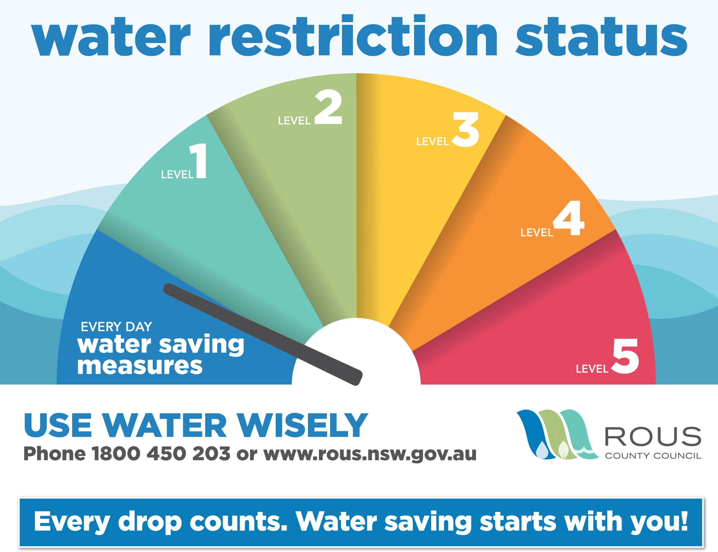 level 2 water restrictions nsw - photo #4